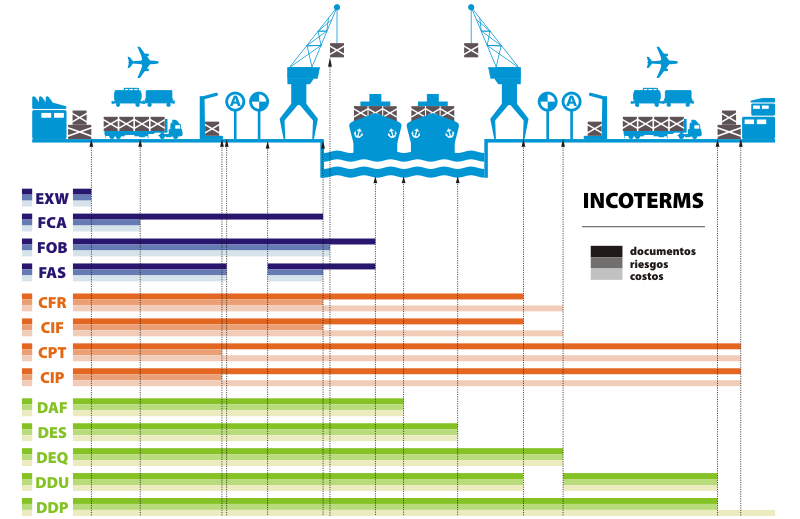 INCOTERMS: Documentos, riesgos y costes